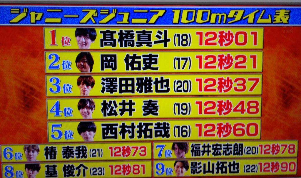 ジャニーズジュニアたちの100m走タイムがすごく速い